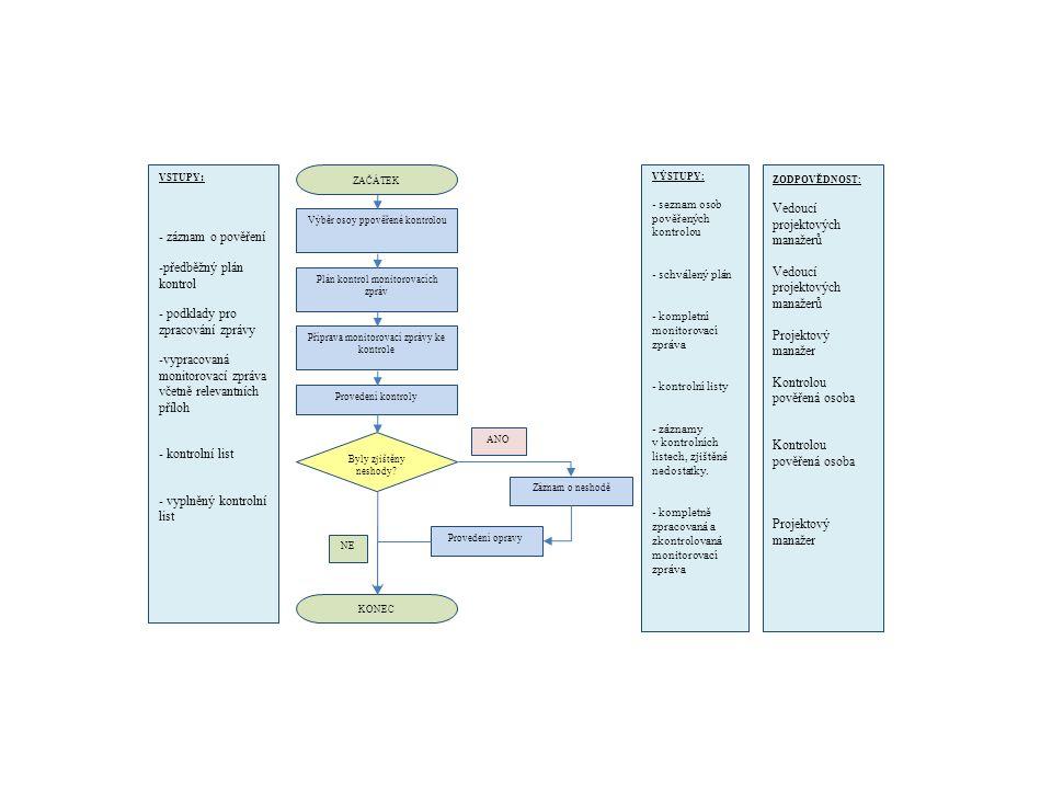 VSTUPY : - záznam o pověření -předběžný plán kontrol - podklady pro zpracování zprávy -vypracovaná monitorovací zpráva včetně relevantních příloh - ko