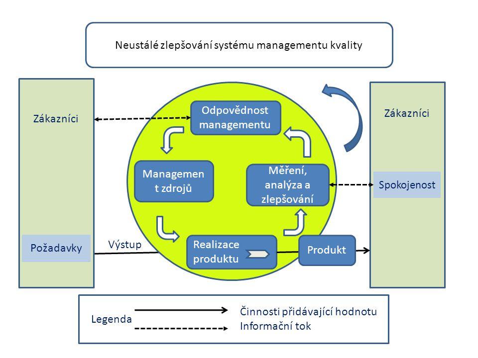 Zákazníci Neustálé zlepšování systému managementu kvality Požadavky Realizace produktu Managemen t zdrojů Měření, analýza a zlepšování Odpovědnost man