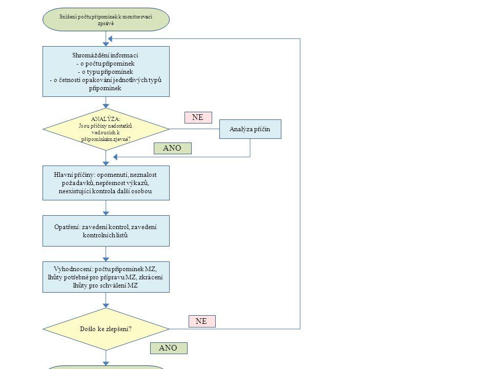 VSTUPY : - záznam o pověření -předběžný plán kontrol - podklady pro zpracování zprávy -vypracovaná monitorovací zpráva včetně relevantních příloh - kontrolní list - vyplněný kontrolní list VÝSTUPY: - seznam osob pověřených kontrolou - schválený plán - kompletní monitorovací zpráva - kontrolní listy - záznamy v kontrolních listech, zjištěné nedostatky.