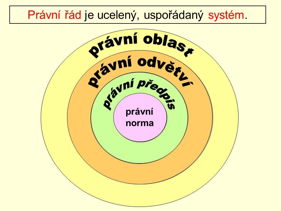 Právní řád je ucelený, uspořádaný systém. právní norma