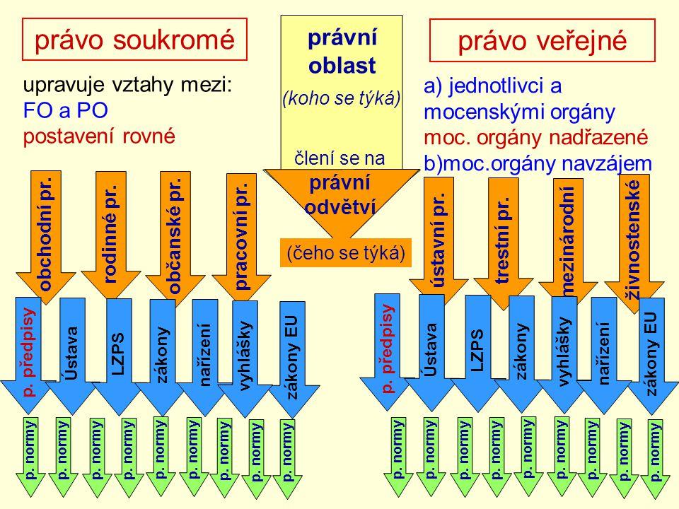 právo soukromé právo veřejné upravuje vztahy mezi: FO a PO postavení rovné a) jednotlivci a mocenskými orgány moc. orgány nadřazené b)moc.orgány navzá