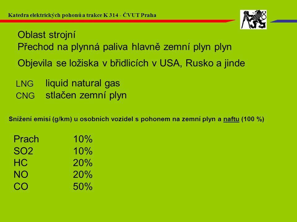 Snížení emisí (g/km) u osobních vozidel s pohonem na zemní plyn a naftu (100 %) Prach10% SO210% HC20% NO20% CO50% Oblast strojní Přechod na plynná pal