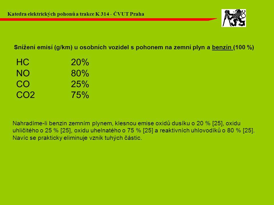 Katedra elektrických pohonů a trakce K 314 - ČVUT Praha Snížení emisí (g/km) u osobních vozidel s pohonem na zemní plyn a benzín (100 %) HC20% NO80% C