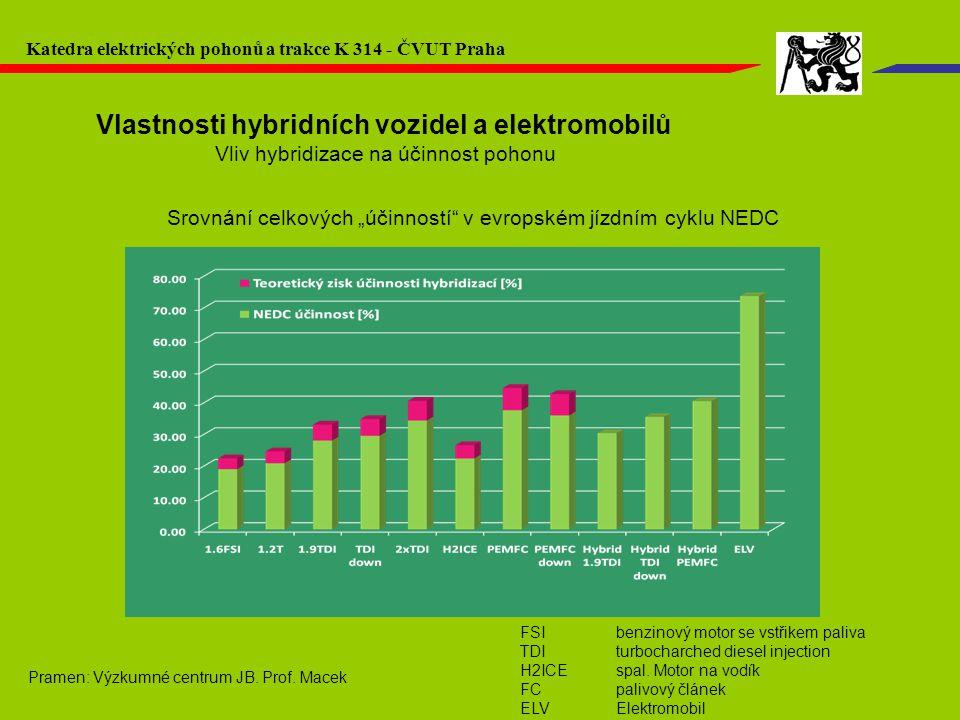 """Vlastnosti hybridních vozidel a elektromobilů Vliv hybridizace na účinnost pohonu Srovnání celkových """"účinností"""" v evropském jízdním cyklu NEDC FSI be"""