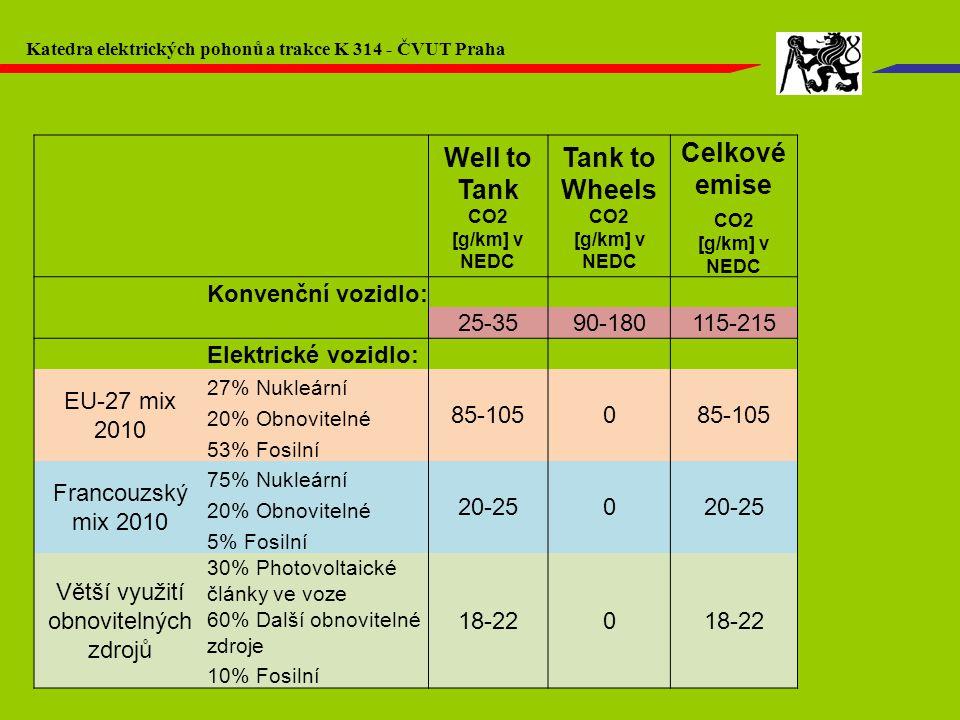Well to Tank CO2 [g/km] v NEDC Tank to Wheels CO2 [g/km] v NEDC Celkové emise CO2 [g/km] v NEDC Konvenční vozidlo: 25-3590-180115-215 Elektrické vozid