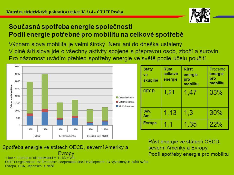 Současná spotřeba energie společnosti Podíl energie potřebné pro mobilitu na celkové spotřebě Význam slova mobilita je velmi široký. Není ani do dnešk