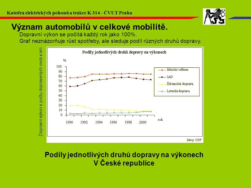 Dopravní výkon v počtu dopravených osob x km Podíly jednotlivých druhů dopravy na výkonech V České republice Dopravní výkon se počítá každý rok jako 1