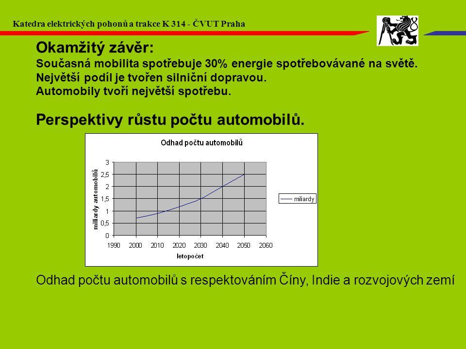 Okamžitý závěr: Současná mobilita spotřebuje 30% energie spotřebovávané na světě. Největší podíl je tvořen silniční dopravou. Automobily tvoří největš