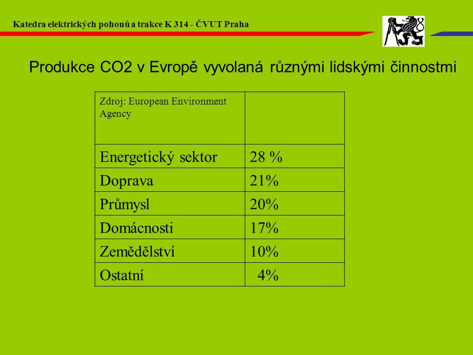 Zdroj: European Environment Agency Energetický sektor28 % Doprava21% Průmysl20% Domácnosti17% Zemědělství10% Ostatní 4% Produkce CO2 v Evropě vyvolaná