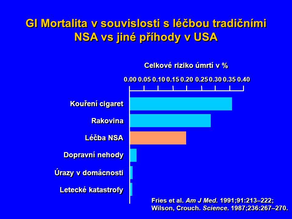 GI Mortalita v souvislosti s léčbou tradičními NSA vs jiné příhody v USA GI Mortalita v souvislosti s léčbou tradičními NSA vs jiné příhody v USA Fries et al.