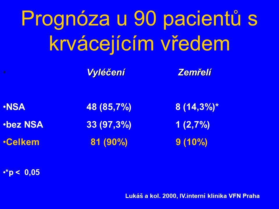 Prognóza u 90 pacientů s krvácejícím vředem Vyléčení Zemřelí NSA 48 (85,7%) 8 (14,3%)* bez NSA 33 (97,3%) 1 (2,7%) Celkem 81 (90%) 9 (10%) *p < 0,05 Lukáš a kol.
