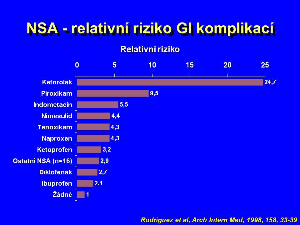 NSA - relativní riziko GI komplikací Rodriguez et al, Arch Intern Med, 1998, 158, 33-39 Relativní riziko