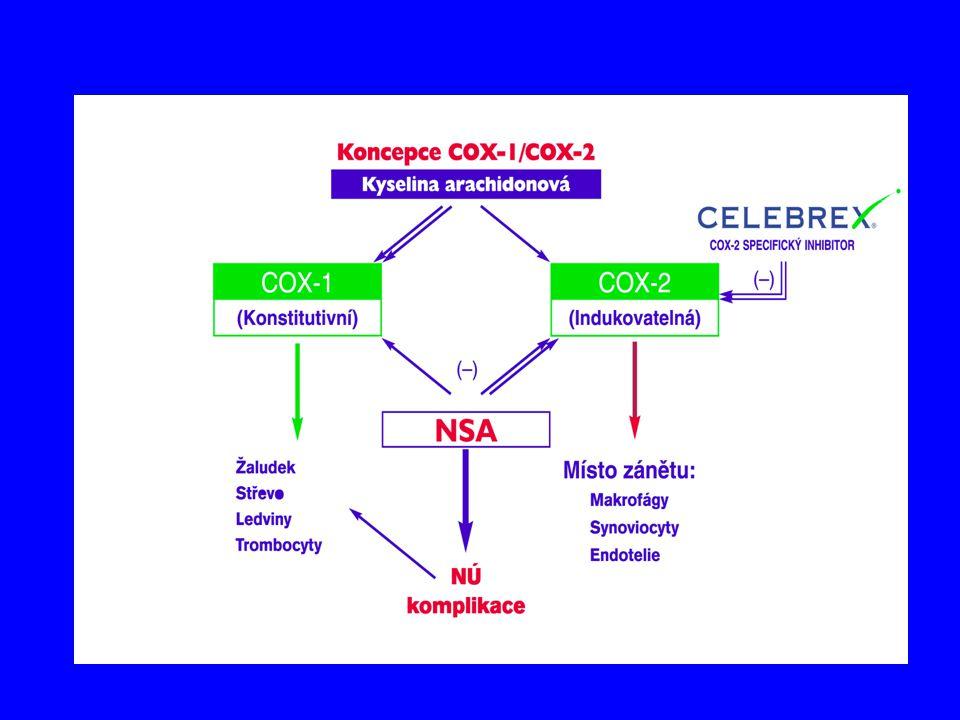 Cyclooxygenáza: Zánět a Bolest COX- 2 Prostaglandins COX-1 Zánět Normal NSA COX-2 inhibitor COX-2 inhibitor COX- 1 Zánět, bolest COX- 1 *Animal model Smith et al.