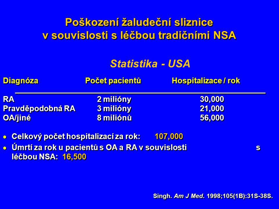 Diagnóza Počet pacientů Hospitalizace / rok RA 2 milióny30,000 Pravděpodobná RA 3 milióny21,000 OA/jiné 8 miliónů56,000  Celkový počet hospitalizací za rok: 107,000  Úmrtí za rok u pacientů s OA a RA v souvislosti s léčbou NSA: 16,500 Diagnóza Počet pacientů Hospitalizace / rok RA 2 milióny30,000 Pravděpodobná RA 3 milióny21,000 OA/jiné 8 miliónů56,000  Celkový počet hospitalizací za rok: 107,000  Úmrtí za rok u pacientů s OA a RA v souvislosti s léčbou NSA: 16,500 Poškození žaludeční sliznice v souvislosti s léčbou tradičními NSA Singh.