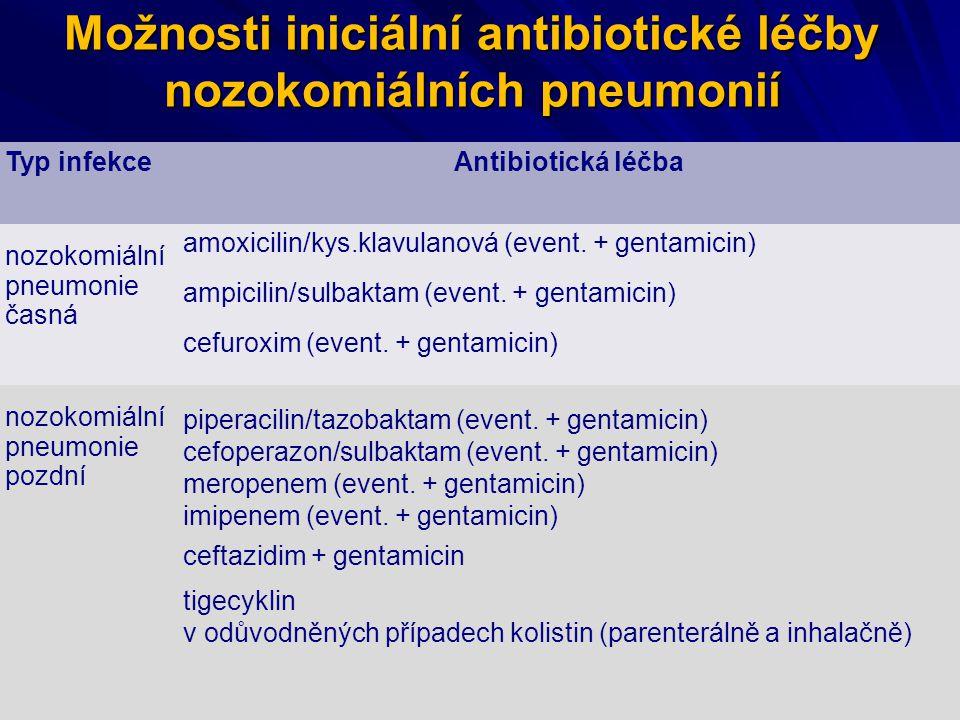 Možnosti iniciální antibiotické léčby nozokomiálních pneumonií Typ infekceAntibiotická léčba nozokomiální pneumonie časná amoxicilin/kys.klavulanová (