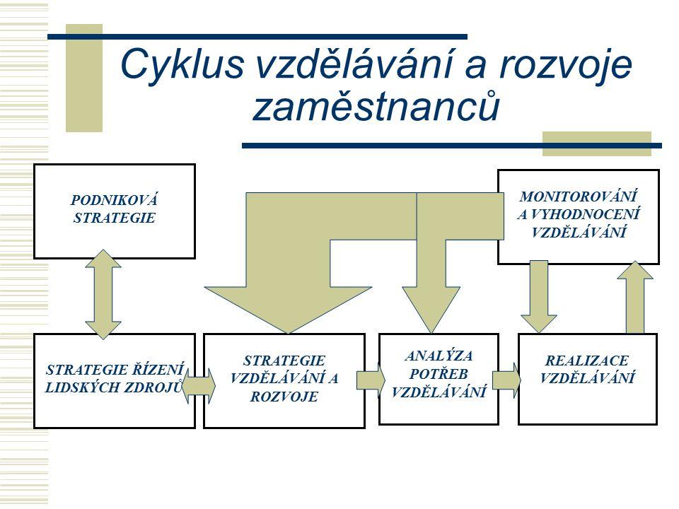 Cyklus vzdělávání a rozvoje zaměstnanců PODNIKOVÁ STRATEGIE STRATEGIE ŘÍZENÍ LIDSKÝCH ZDROJŮ STRATEGIE VZDĚLÁVÁNÍ A ROZVOJE ANALÝZA POTŘEB VZDĚLÁVÁNÍ