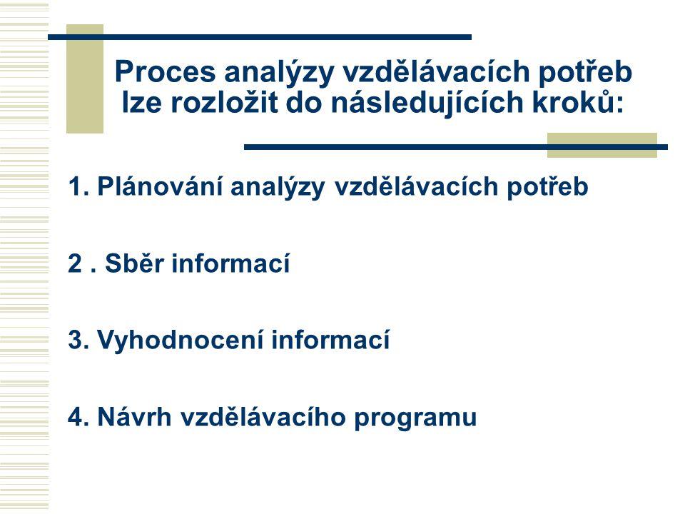 Proces analýzy vzdělávacích potřeb lze rozložit do následujících kroků: 1. Plánování analýzy vzdělávacích potřeb 2. Sběr informací 3. Vyhodnocení info