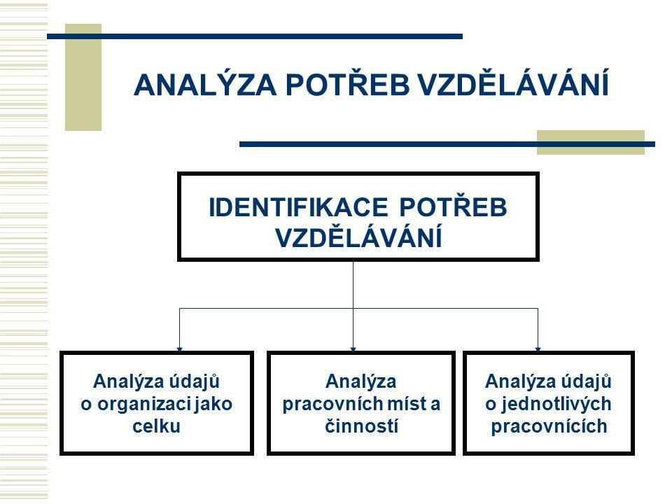 ANALÝZA POTŘEB VZDĚLÁVÁNÍ IDENTIFIKACE POTŘEB VZDĚLÁVÁNÍ Analýza údajů o organizaci jako celku Analýza pracovních míst a činností Analýza údajů o jedn