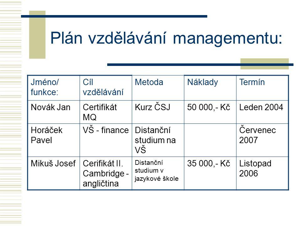 Plán vzdělávání managementu: Jméno/ funkce: Cíl vzdělávání MetodaNákladyTermín Novák JanCertifikát MQ Kurz ČSJ50 000,- KčLeden 2004 Horáček Pavel VŠ -