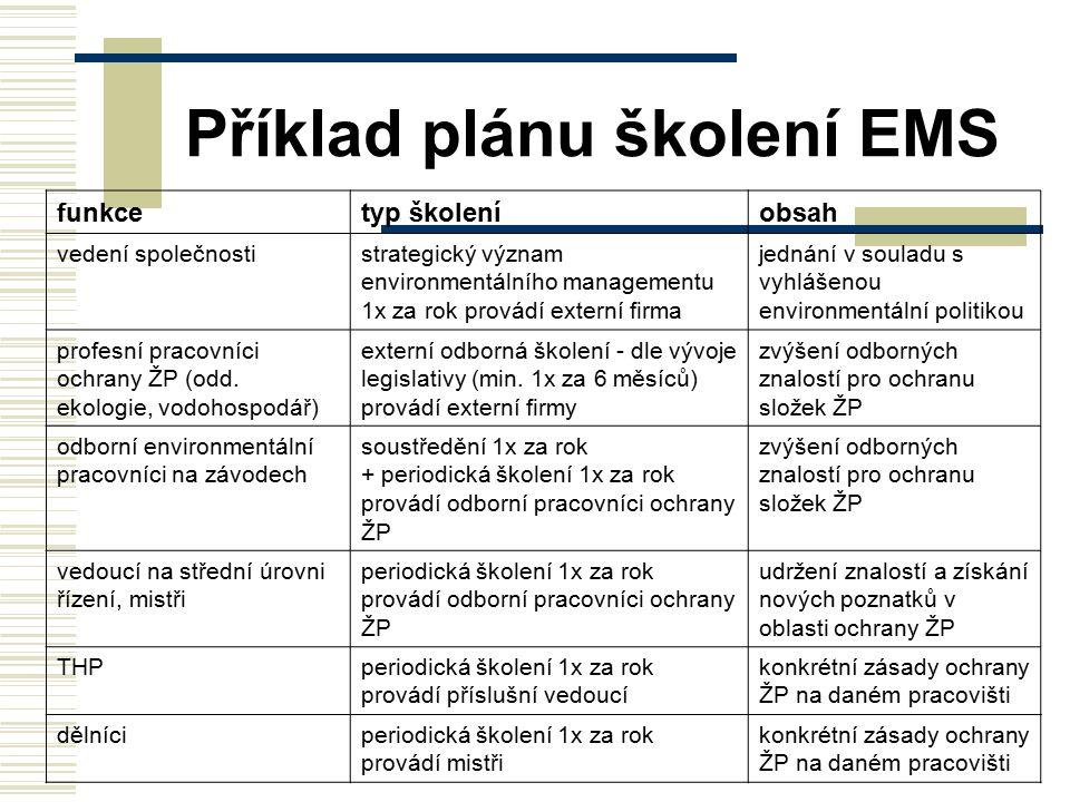 Příklad plánu školení EMS funkcetyp školeníobsah vedení společnostistrategický význam environmentálního managementu 1x za rok provádí externí firma je