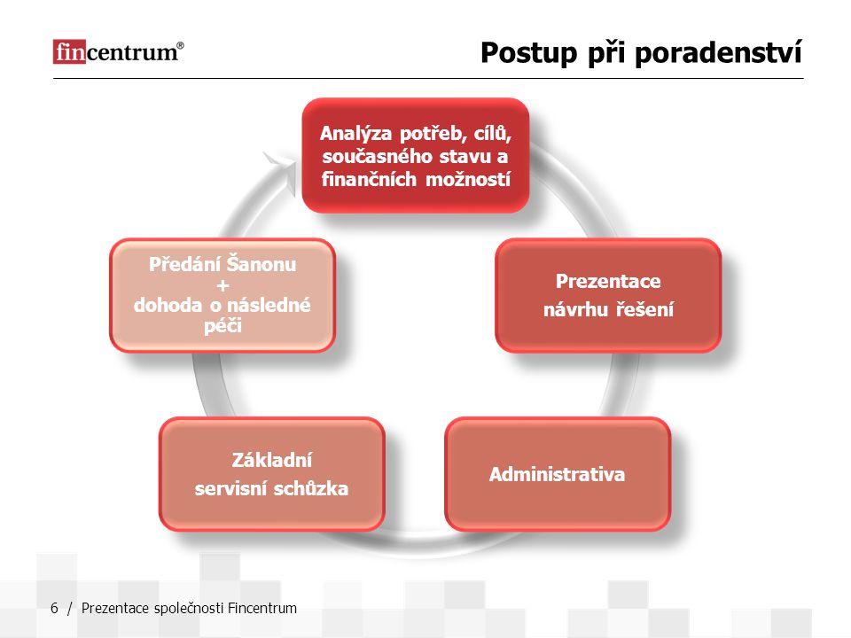 6 / Prezentace společnosti Fincentrum Analýza potřeb, cílů, současného stavu a finančních možností Prezentace návrhu řešení Administrativa Základní se