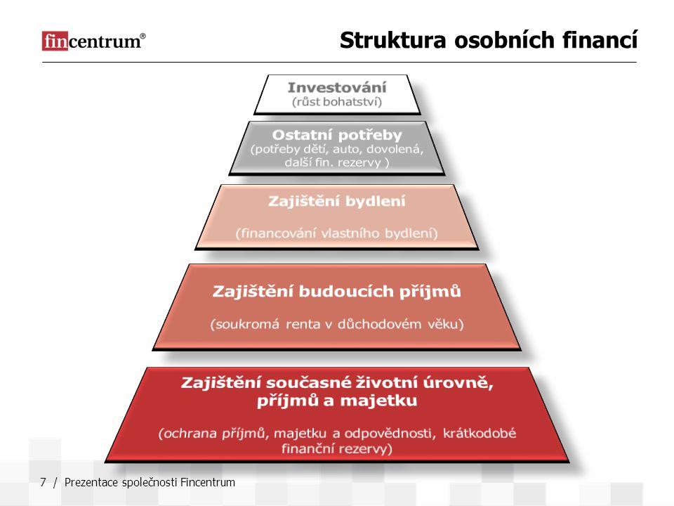 7 / Prezentace společnosti Fincentrum Struktura osobních financí
