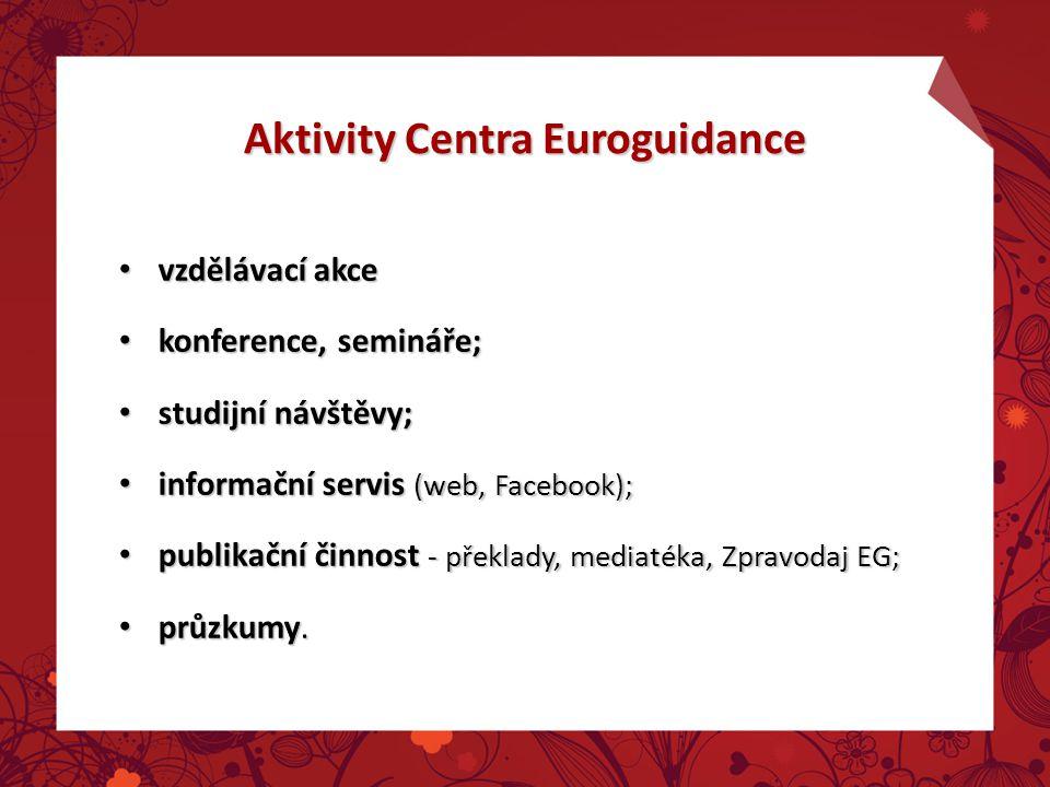 Aktivity Centra Euroguidance vzdělávací akce vzdělávací akce konference, semináře; konference, semináře; studijní návštěvy; studijní návštěvy; informační servis (web, Facebook); informační servis (web, Facebook); publikační činnost - překlady, mediatéka, Zpravodaj EG; publikační činnost - překlady, mediatéka, Zpravodaj EG; průzkumy.
