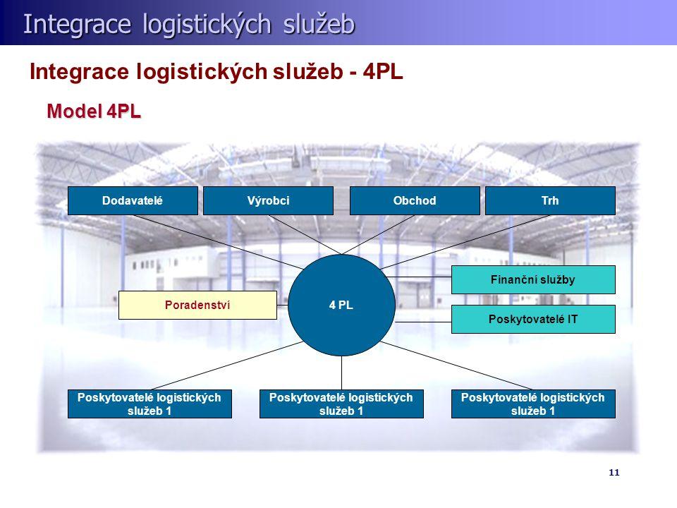 Integrace logistických služeb Integrace logistických služeb 11 Integrace logistických služeb - 4PL 4 PL DodavateléTrhObchodVýrobciPoradenství Poskytovatelé IT Finanční služby Poskytovatelé logistických služeb 1 Model 4PL