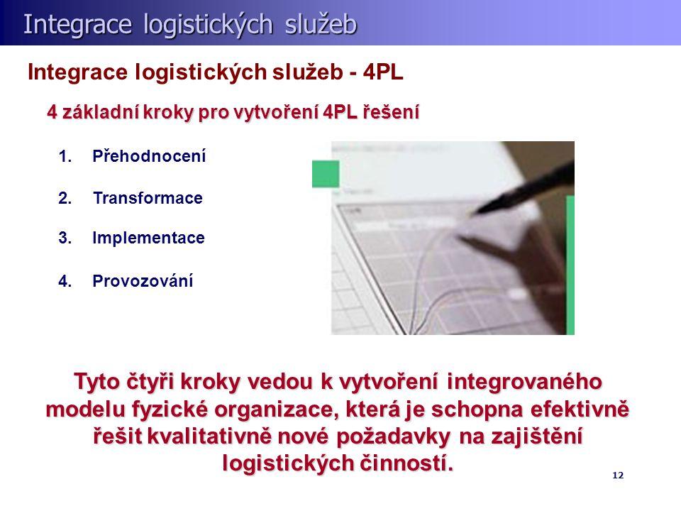 Integrace logistických služeb Integrace logistických služeb 12 Tyto čtyři kroky vedou k vytvoření integrovaného modelu fyzické organizace, která je schopna efektivně řešit kvalitativně nové požadavky na zajištění logistických činností.