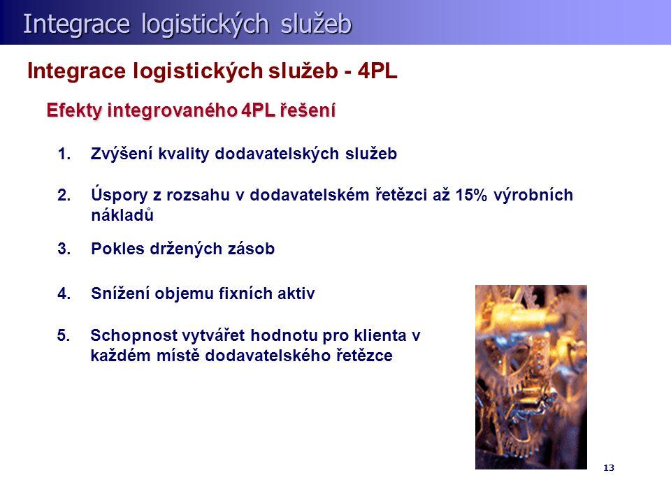 Integrace logistických služeb Integrace logistických služeb 13 1.Zvýšení kvality dodavatelských služeb 2.Úspory z rozsahu v dodavatelském řetězci až 15% výrobních nákladů 3.Pokles držených zásob 4.Snížení objemu fixních aktiv Integrace logistických služeb - 4PL 5.Schopnost vytvářet hodnotu pro klienta v každém místě dodavatelského řetězce Efekty integrovaného 4PL řešení