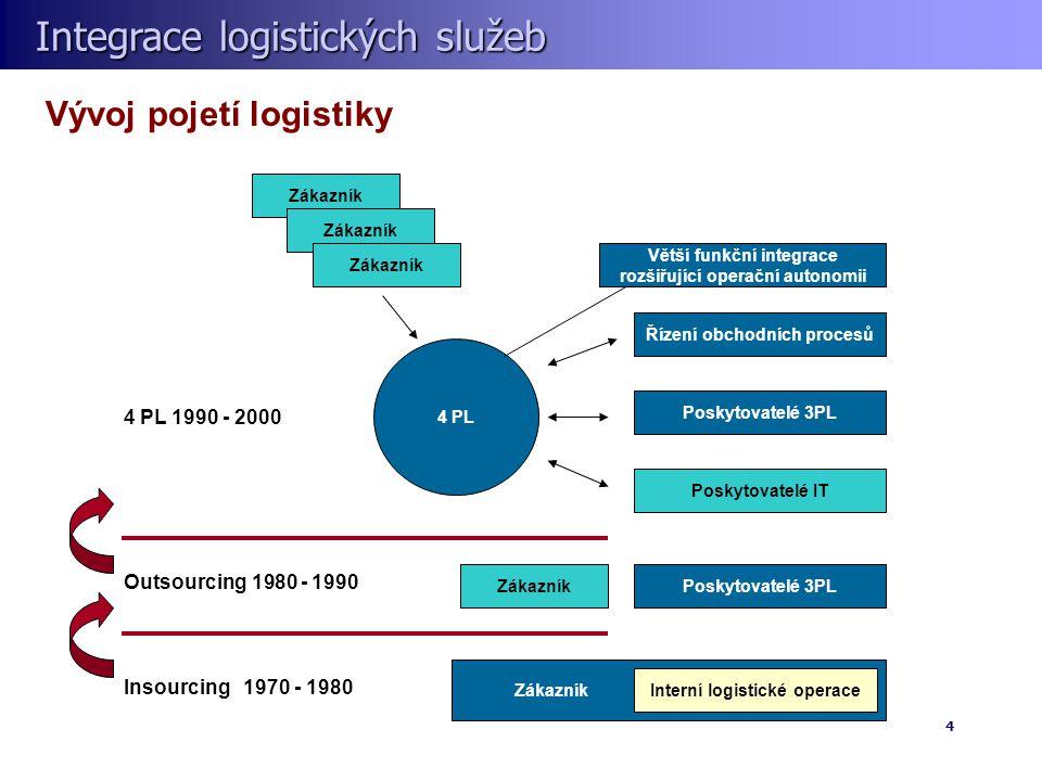 Integrace logistických služeb Integrace logistických služeb 4 Vývoj pojetí logistiky Interní logistické operace Zákazník Insourcing 1970 - 1980 Poskytovatelé 3PLZákazník Outsourcing 1980 - 1990 Řízení obchodních procesů Poskytovatelé 3PL Poskytovatelé IT Větší funkční integrace rozšiřující operační autonomii 4 PL Zákazník 4 PL 1990 - 2000