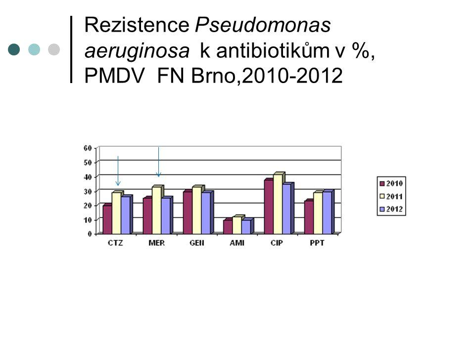Rezistence Pseudomonas aeruginosa k antibiotikům v %, PMDV FN Brno,2010-2012