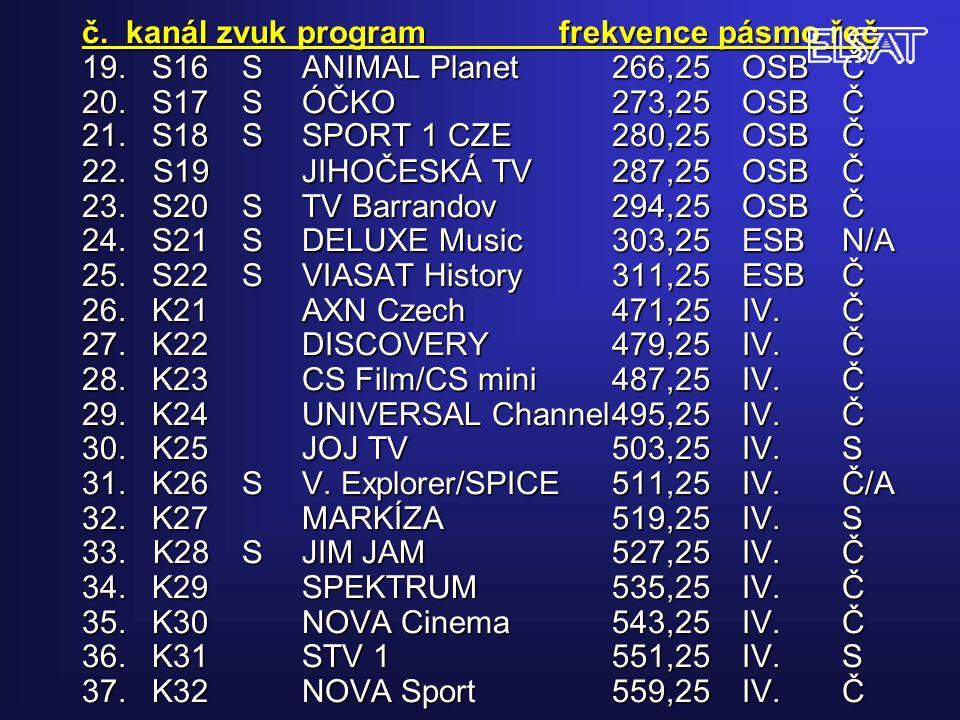 č. kanál zvuk program frekvence pásmo řeč 19.S16SANIMAL Planet266,25OSBČ 20.S17SÓČKO273,25OSBČ 21.S18SSPORT 1 CZE280,25OSBČ 22. S19JIHOČESKÁ TV287,25O