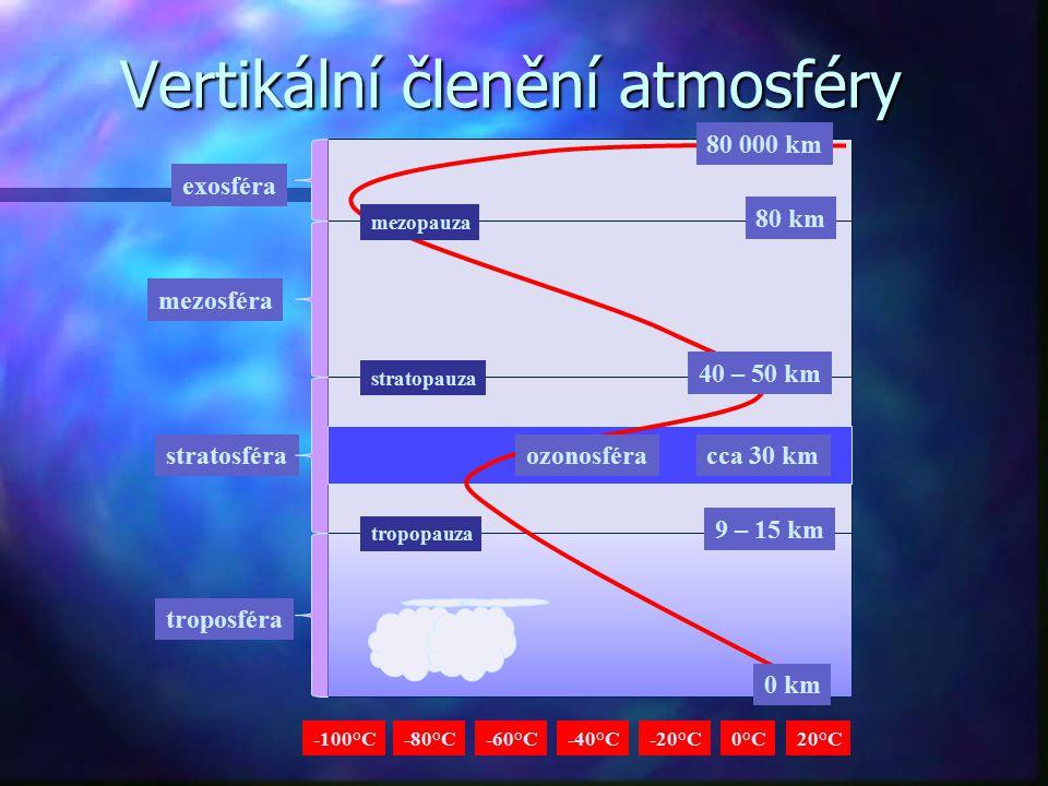 Vertikální členění atmosféry troposféra exosféra stratosféra mezosféra 80 km 9 – 15 km cca 30 km stratopauza tropopauza -40°C-20°C20°C0°C-60°C-80°C-10