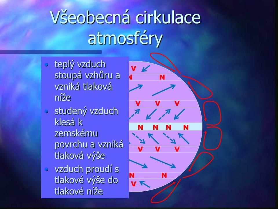 Všeobecná cirkulace atmosféry N VV VV V V V V V V V V V V NNNNN N N N N NN NN teplý vzduch stoupá vzhůru a vzniká tlaková nížeteplý vzduch stoupá vzhů