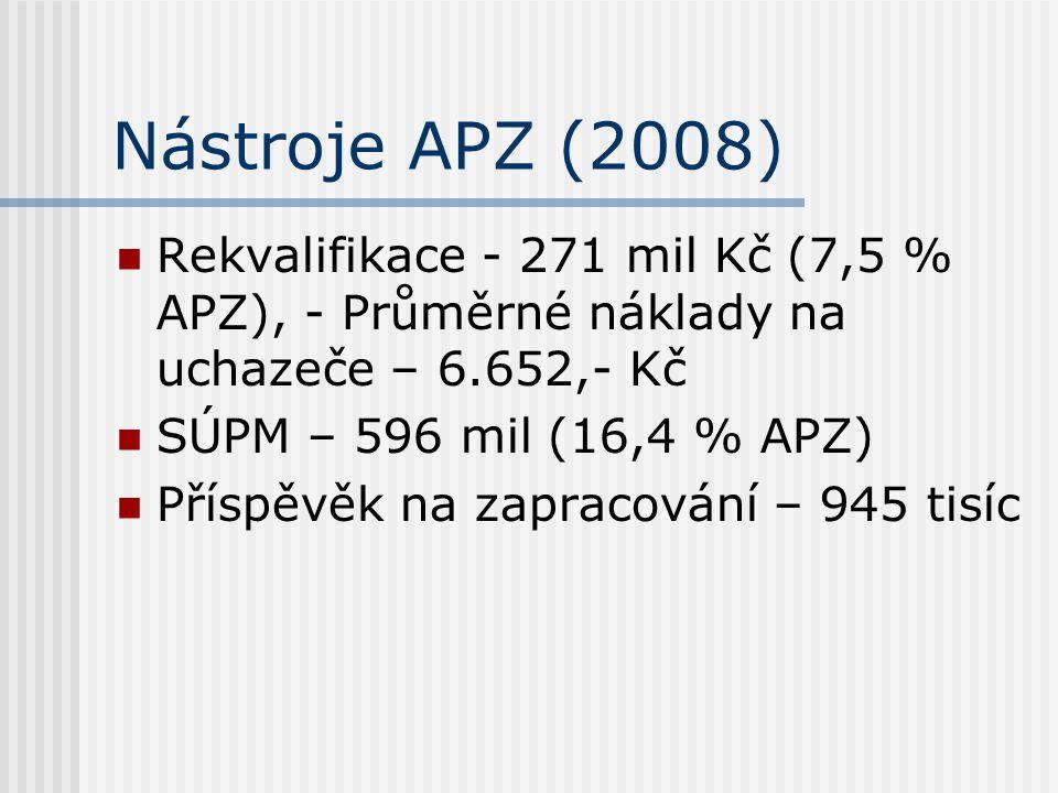 Nástroje APZ (2008) Rekvalifikace - 271 mil Kč (7,5 % APZ), - Průměrné náklady na uchazeče – 6.652,- Kč SÚPM – 596 mil (16,4 % APZ) Příspěvěk na zapra