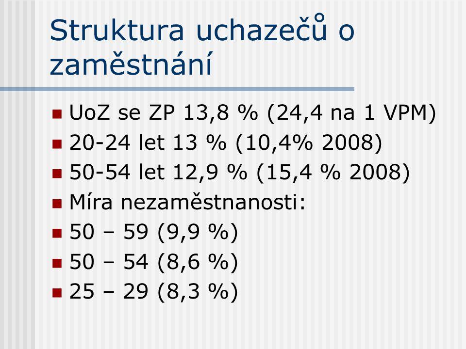 Struktura uchazečů o zaměstnání UoZ se ZP 13,8 % (24,4 na 1 VPM) 20-24 let 13 % (10,4% 2008) 50-54 let 12,9 % (15,4 % 2008) Míra nezaměstnanosti: 50 – 59 (9,9 %) 50 – 54 (8,6 %) 25 – 29 (8,3 %)