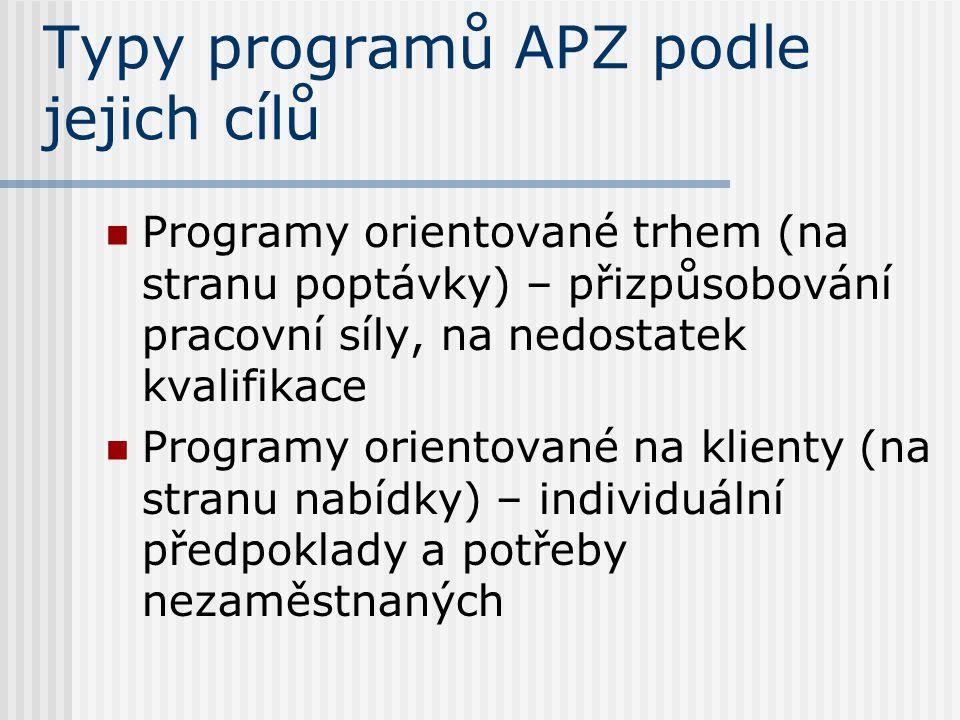 Typy programů APZ podle jejich cílů Programy orientované trhem (na stranu poptávky) – přizpůsobování pracovní síly, na nedostatek kvalifikace Programy orientované na klienty (na stranu nabídky) – individuální předpoklady a potřeby nezaměstnaných