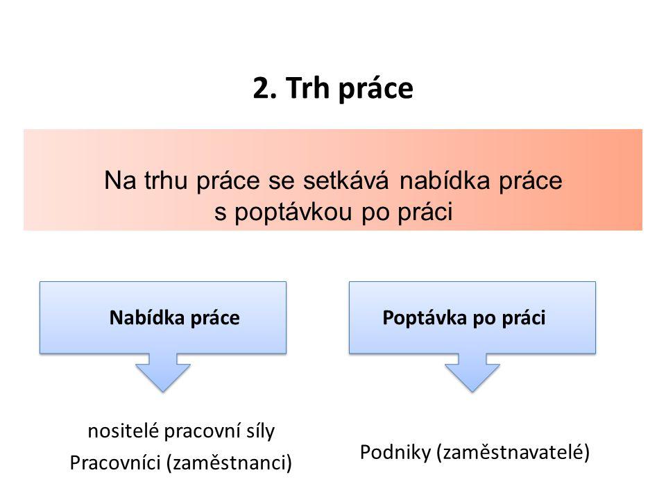 2. Trh práce Nabídka práce nositelé pracovní síly Pracovníci (zaměstnanci) Poptávka po práci Podniky (zaměstnavatelé) Na trhu práce se setkává nabídka