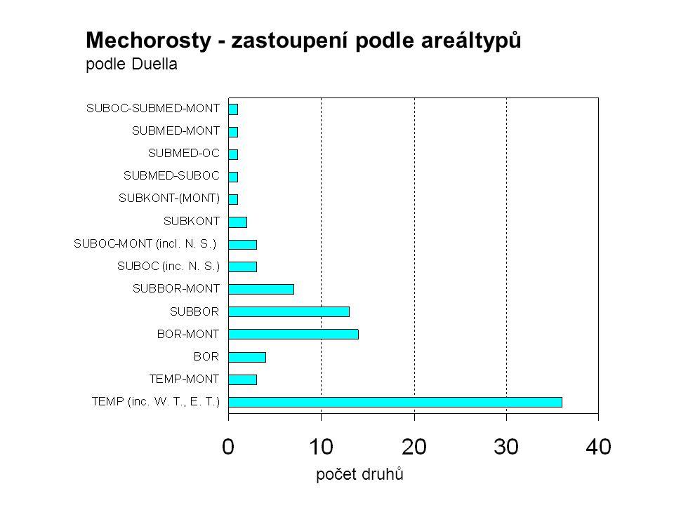 Mechorosty - zastoupení podle areáltypů podle Duella počet druhů
