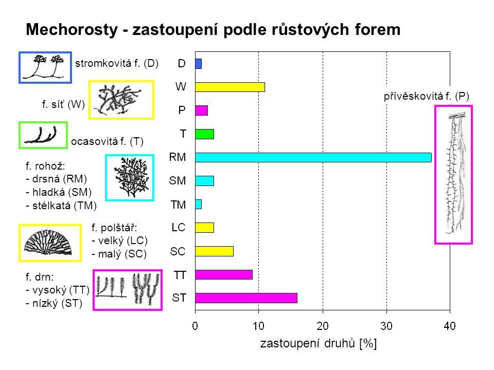 Mechorosty - zastoupení podle růstových forem stromkovitá f. (D) f. síť (W) ocasovitá f. (T) f. rohož: - drsná (RM) - hladká (SM) - stélkatá (TM) f. p