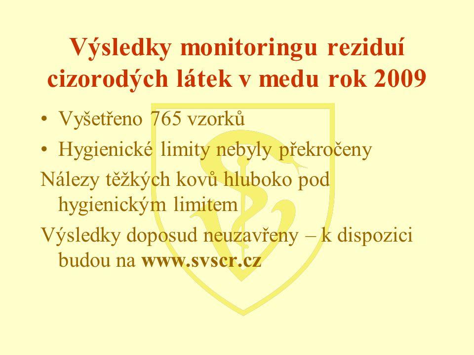 Výsledky monitoringu reziduí cizorodých látek v medu rok 2009 Vyšetřeno 765 vzorků Hygienické limity nebyly překročeny Nálezy těžkých kovů hluboko pod