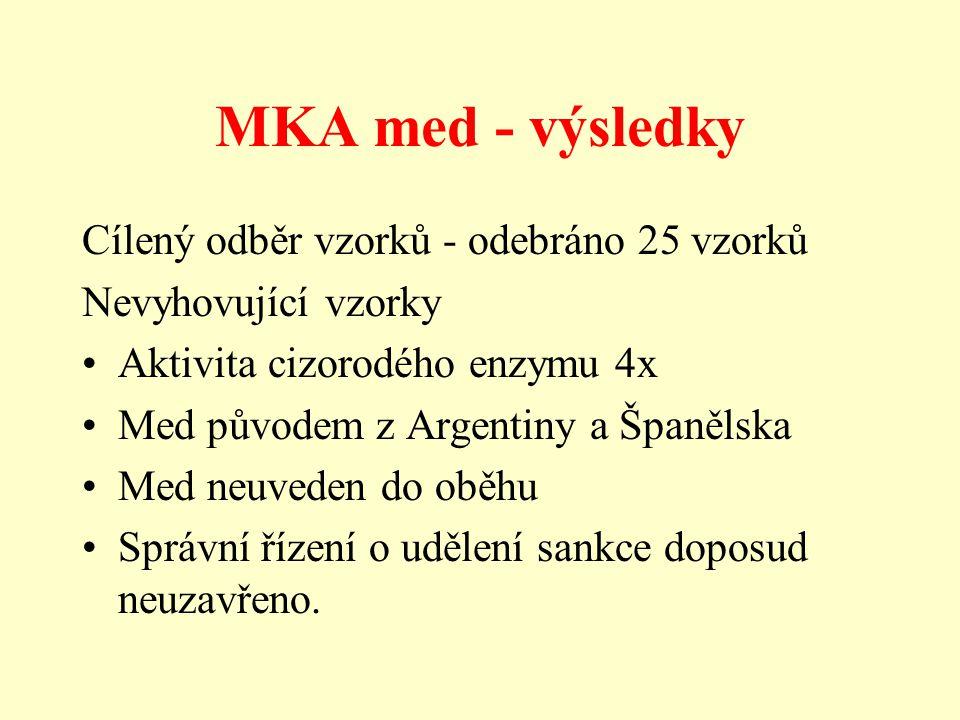 MKA med - výsledky Cílený odběr vzorků - odebráno 25 vzorků Nevyhovující vzorky Aktivita cizorodého enzymu 4x Med původem z Argentiny a Španělska Med