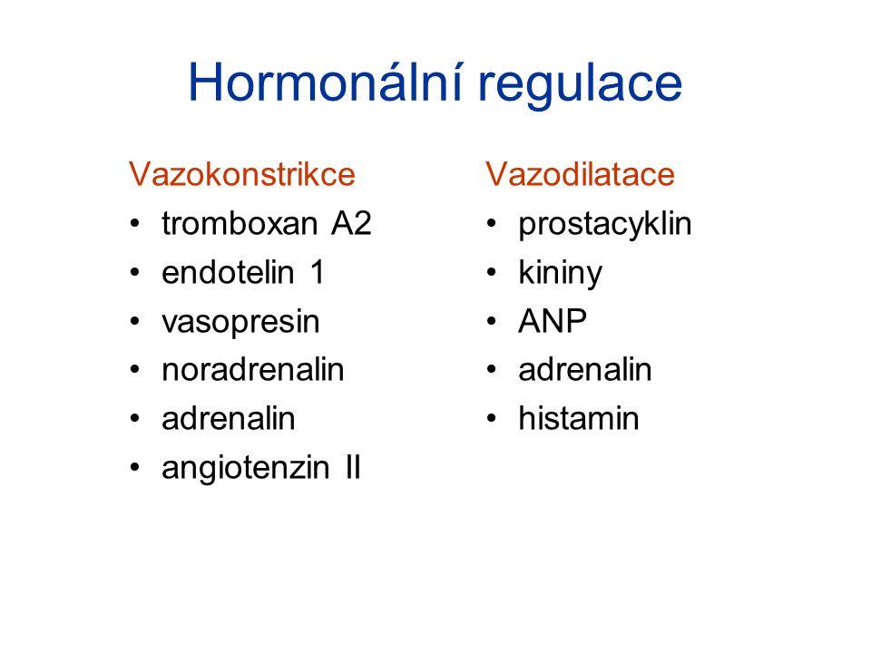 Hormonální regulace Vazokonstrikce tromboxan A2 endotelin 1 vasopresin noradrenalin adrenalin angiotenzin II Vazodilatace prostacyklin kininy ANP adre