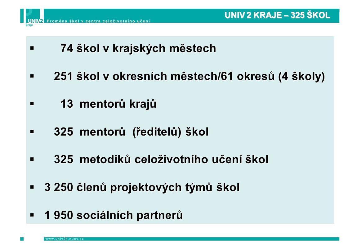 UNIV 2 KRAJE – 325 ŠKOL  74 škol v krajských městech  251 škol v okresních městech/61 okresů (4 školy)  13 mentorů krajů  325 mentorů (ředitelů) škol  325 metodiků celoživotního učení škol  3 250 členů projektových týmů škol  1 950 sociálních partnerů