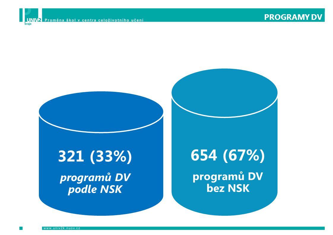 PROGRAMY DV 654 (67%) programů DV bez NSK 321 (33%) programů DV podle NSK
