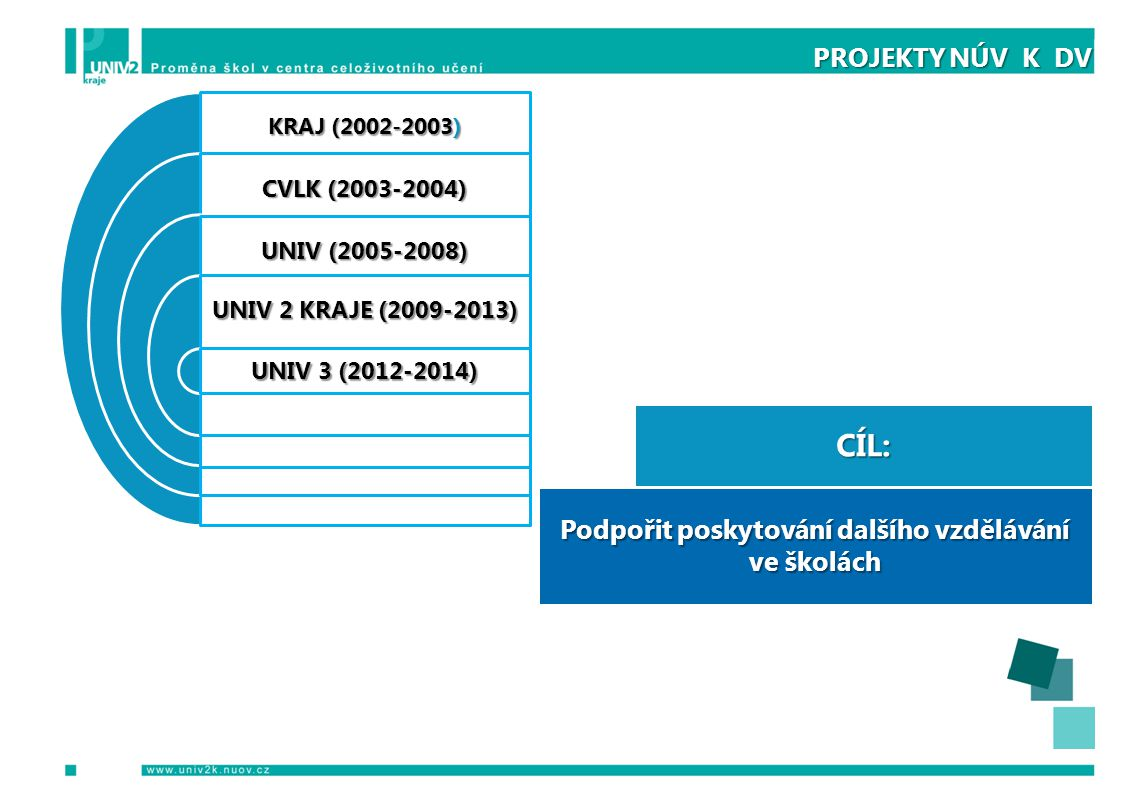 PROJEKTY NÚV K DV KRAJ (2002-2003) CVLK (2003-2004) UNIV (2005-2008) UNIV 2 KRAJE (2009-2013) UNIV 3 (2012-2014) CÍL: Podpořit poskytování dalšího vzdělávání ve školách
