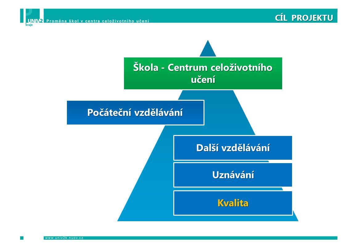 CÍL PROJEKTU Škola - Centrum celoživotního učení Počáteční vzdělávání Další vzdělávání Uznávání Kvalita