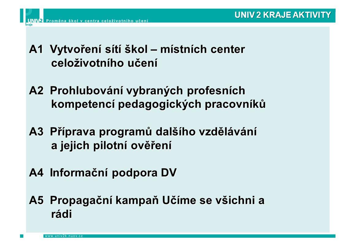 UNIV 2 KRAJE AKTIVITY A1Vytvoření sítí škol – místních center A1 Vytvoření sítí škol – místních center celoživotního učení celoživotního učení A2Prohl