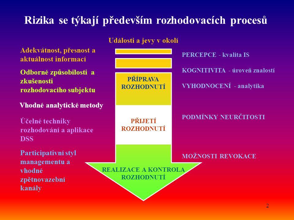 2 Rizika se týkají především rozhodovacích procesů PŘIJETÍ ROZHODNUTÍ PŘÍPRAVA ROZHODNUTÍ REALIZACE A KONTROLA ROZHODNUTÍ Události a jevy v okolí PERC